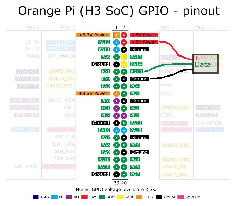 Orange Pi One Armbian - Newletterjdi co